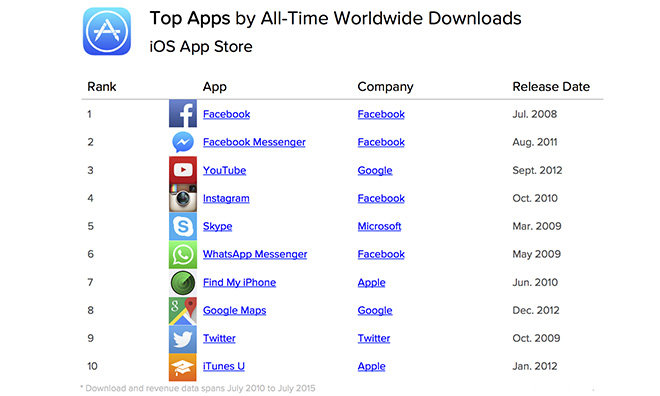 Facebook, casual games dominate list of most popular iOS