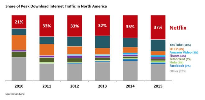 Netflix boasts 37% share of Internet traffic in North America
