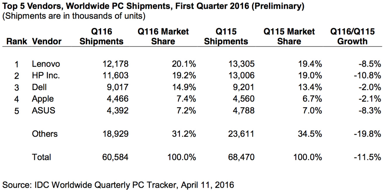 who makes iphone screens apple grows to 7 4 of worldwide pc market as windows 16499