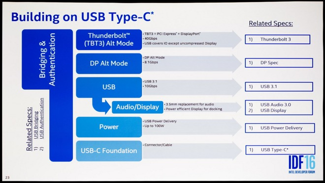 Intel pushes USB-C as 3 5mm jack replacement, touts better