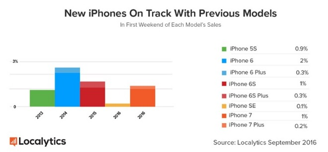 Apple's first weekend of iPhone 7 sales roughly in line with