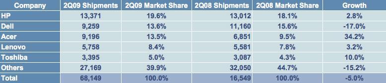 US PC Shipments