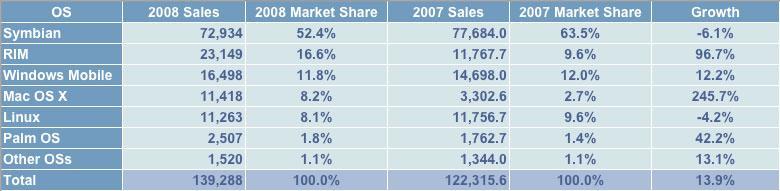 Gartner 2008 worldwide sales by OS