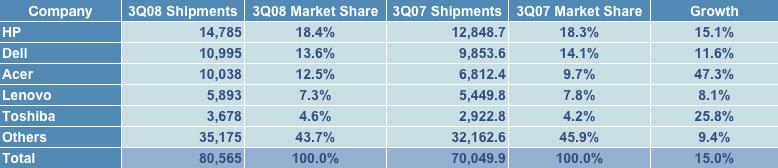 Q3 Worldwide PC results