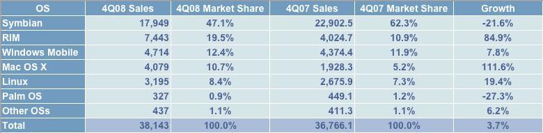 Gartner Q4 2008 worldwide sales by OS
