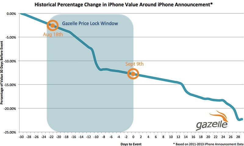 iPhone trade-in roundup: Apple, Amazon, Best Buy, BuyBack