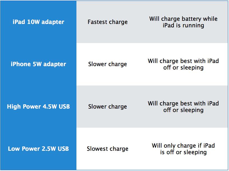 iPad charging matrix