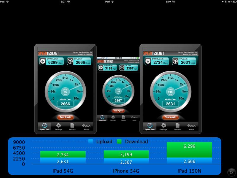 iPhone vs iPad WiFi speed test