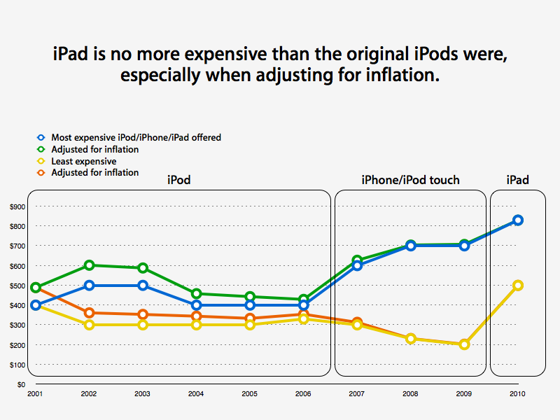 iPad and iPod historical pricing