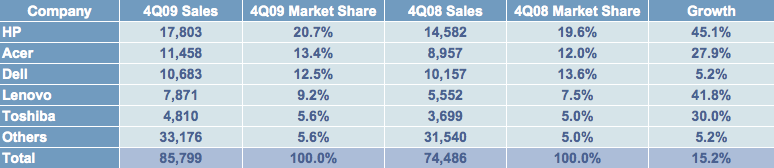 IDC Worldwide sales