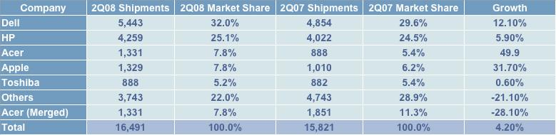 Q2 US PC results