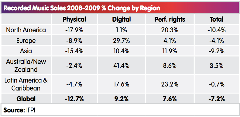 Digital music grows $363M in 2009, iTunes a quarter of all
