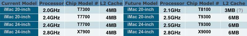 iMac compare