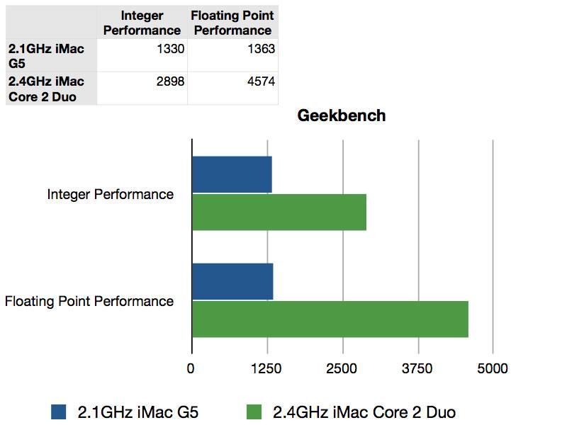 iMac 2007 Benchmarks