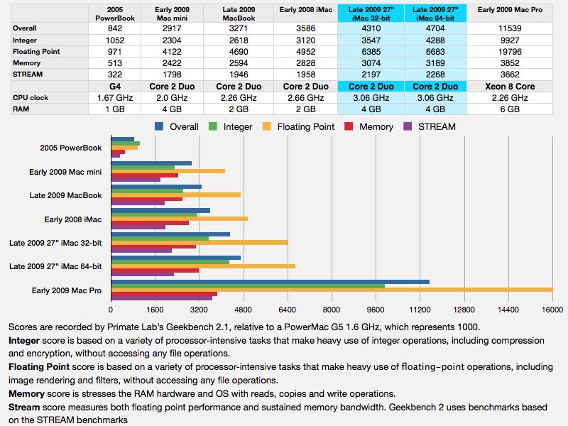 iMac 2009 CPU benchmarks