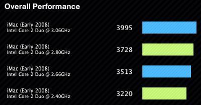3.06GHz iMac GeekBench results