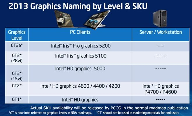 Inside Iris: What Intel's new integrated graphics mean for