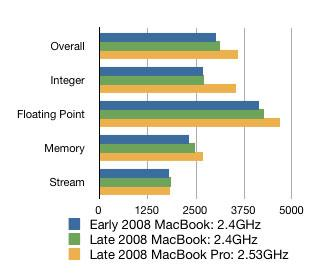 MacBook aluminum Geekbench tests