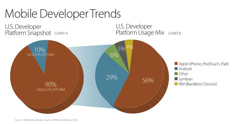 56% of developers support Apple's iOS, 90% are single-platform