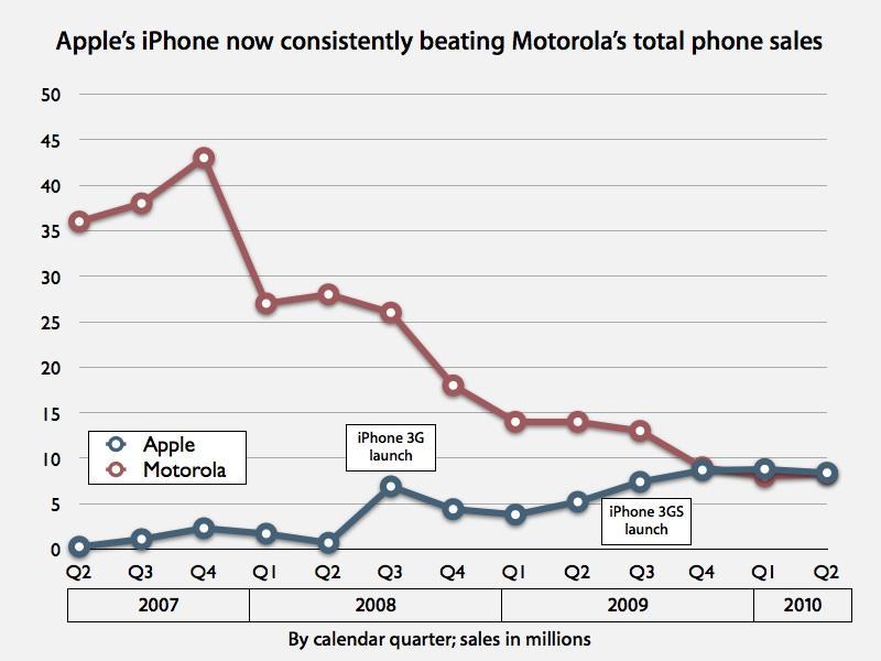 Android leader Motorola still well behind Apple's iPhone