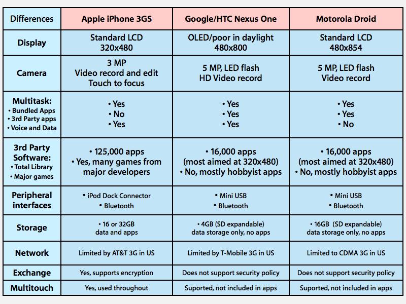iPhone 3GS vs Nexus One