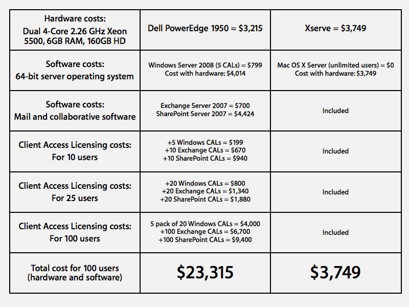 Mac OS X Server licensing