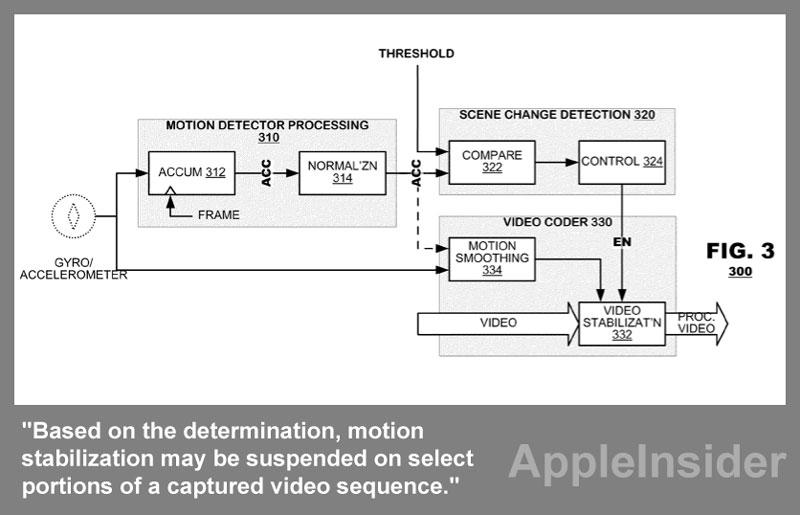 Apple exploring accelerometer, gyro stabilization for iPhone video
