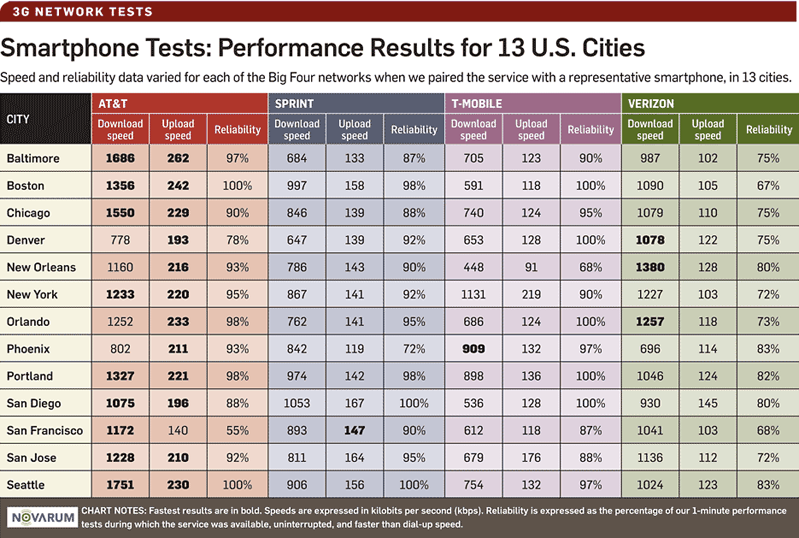 AT&T 3G network speed improves 84% in performance test