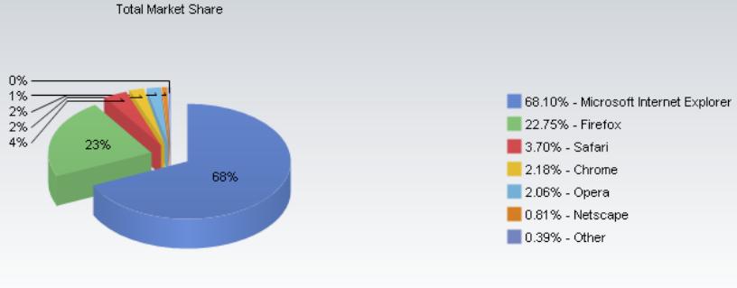 Safari market share
