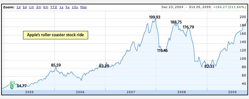 Apple stock roller coaster