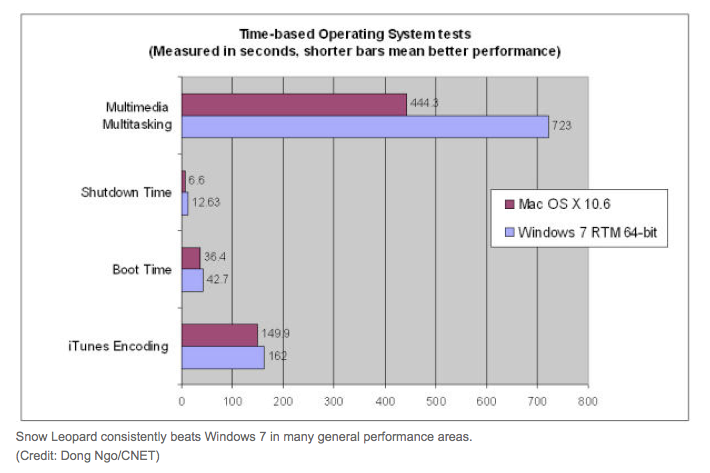 Apple's Snow Leopard bests Windows 7 in speed tests