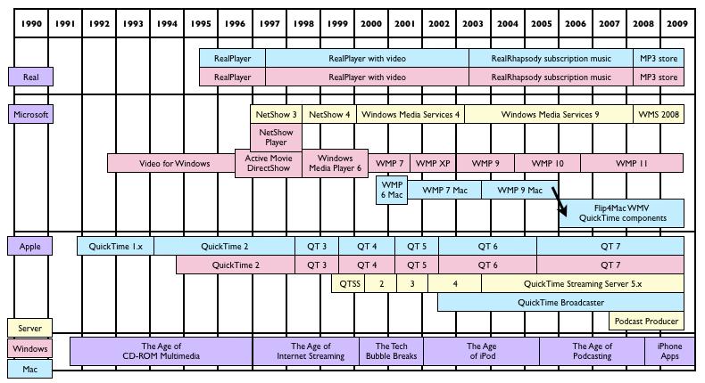 media streaming timeline