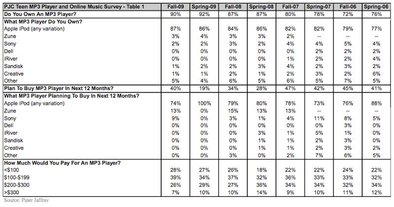 Piper Jaffray survey 2