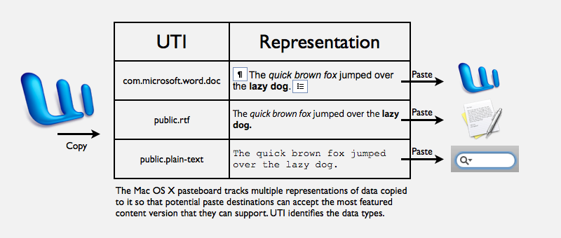 Mac Pasteboard and UTI