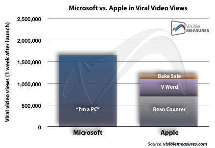 Microsoft view counts vs. Apple